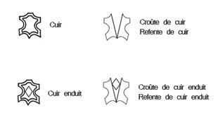 Décrypter les étiquettes du cuir